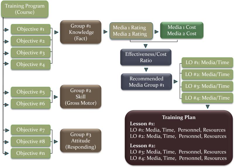 BNH Expert Software   Module 2: Training Design Software